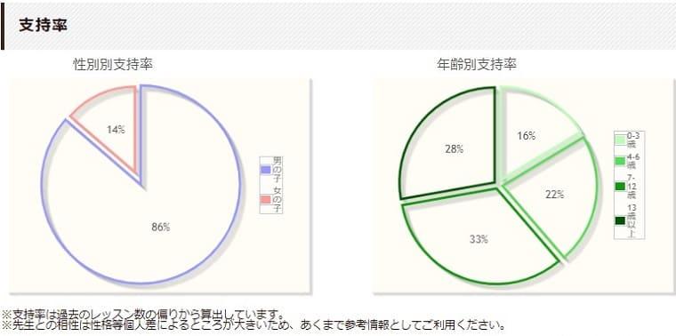 【画像】リップルキッズパークの先生の支持率グラフ