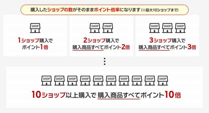 【画像】楽天 お買い物マラソンの説明